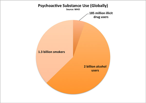 Psychoactive Substance Use (Globally)