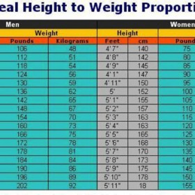 Ideal Height to Weight Proportion