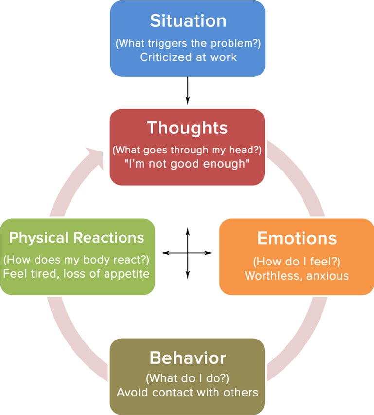 is cbt effective in adolescents Apa reference singer, j (2018) is cognitive behavioral therapy effective for children and adolescents with ocd psych central retrieved on october 10.