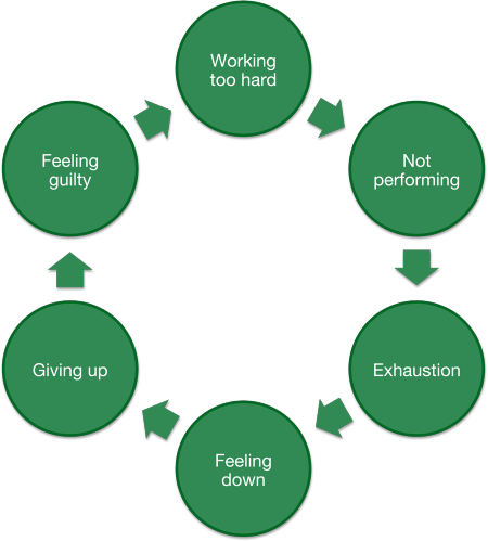 Image result for depression thought cycle