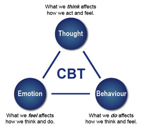 Treating Depression With Cognitive Behavioral Therapy