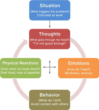 Cognitive Behavioral Therapy Online