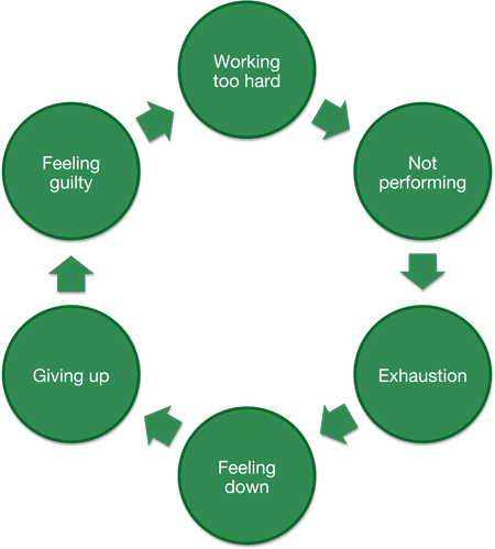 Depression - a cycle of negative thinking